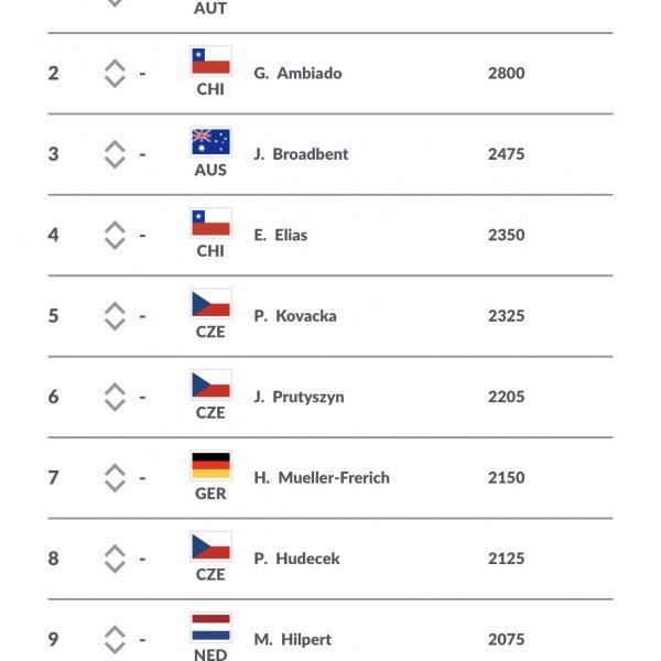 ITF Ranking…